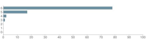 Chart?cht=bhs&chs=500x140&chbh=10&chco=6f92a3&chxt=x,y&chd=t:78,17,2,1,0,0,0&chm=t+78%,333333,0,0,10 t+17%,333333,0,1,10 t+2%,333333,0,2,10 t+1%,333333,0,3,10 t+0%,333333,0,4,10 t+0%,333333,0,5,10 t+0%,333333,0,6,10&chxl=1: other indian hawaiian asian hispanic black white